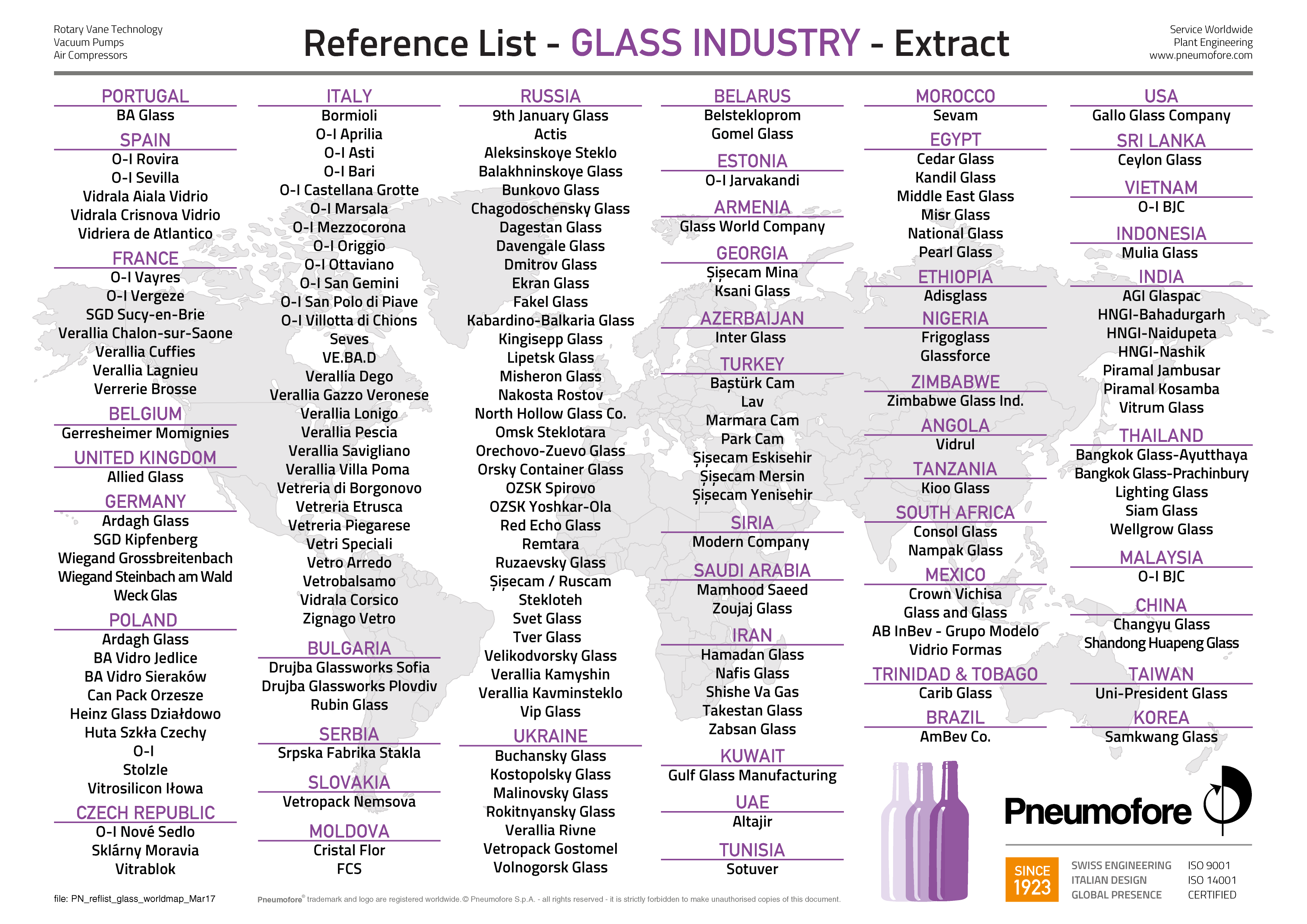 Reference List - GLASS INDUSTRY - Extract