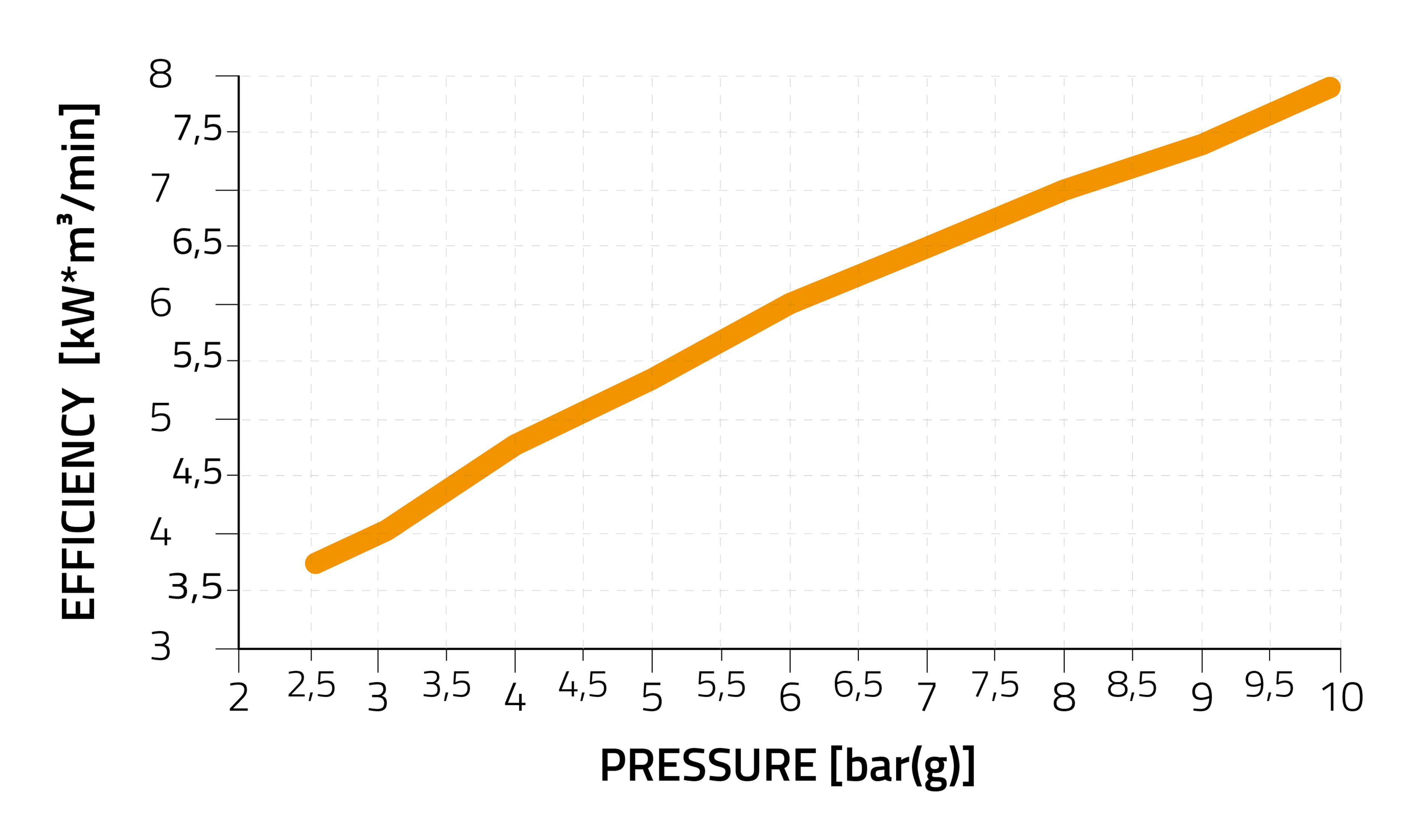 Pressure and Efficiency Curve