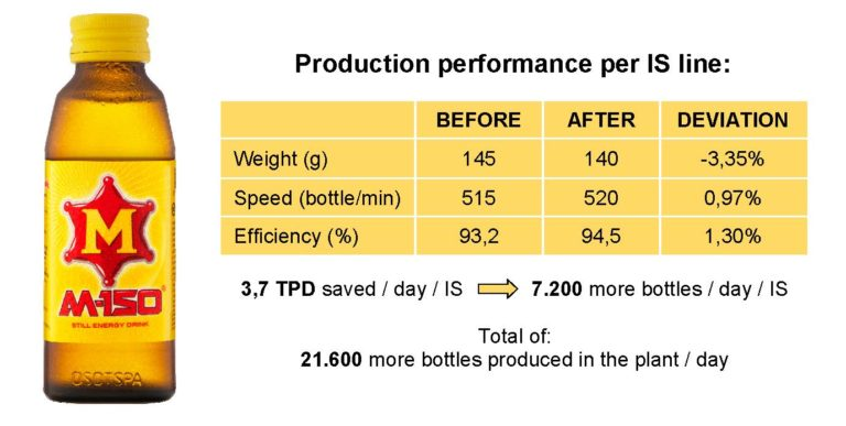 Production Performance for IS Line at Siam Glass before and after Pneumofore Vacuum System